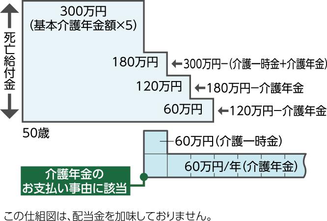 円 万 金 一時 60