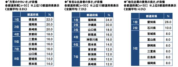 47都道府県別 生活意識調査2015| ソニー生命保険
